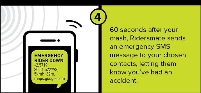 60 seconds after your crash, Ridersmate sends an emergency SMS message to your chosen contacts, letting them know you've had an accident