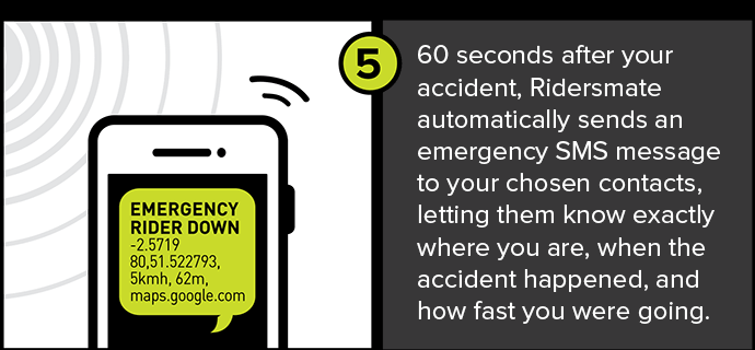 60 seconds after your accident, Ridersmate automatically sends an emergency SMS message to your chosen contacts, letting them know exactly where you are, when the accident happened, and how fast you were going.